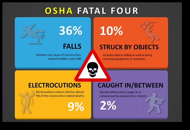 OSHA-Fatal-Four-Construction-001.png