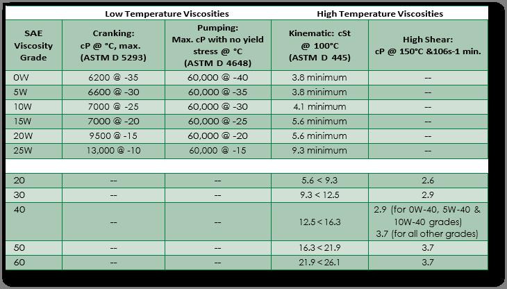 SAE viscosity grade chart.png