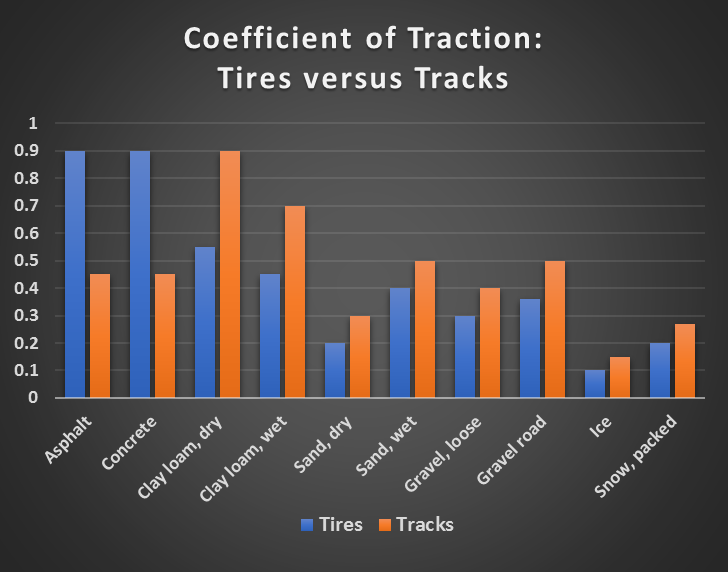 coefficient-of-traction-tires-versus-tracks.png