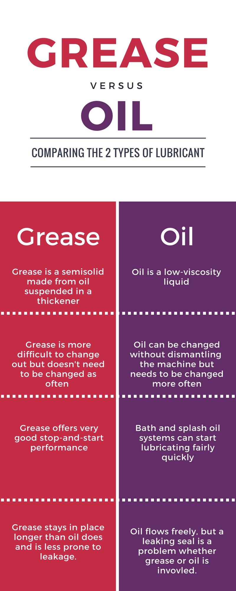 Grease vs Oil