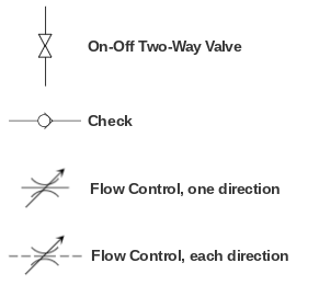 Hydraulic symbols for basic valves and flow control