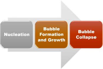 cavitation-nucleation-bubble-formation-growth-collapse-implosion