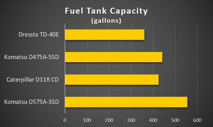 monster-bulldozer-fuel-tank-capacity
