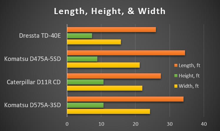 monster-bulldozer-length-height-width