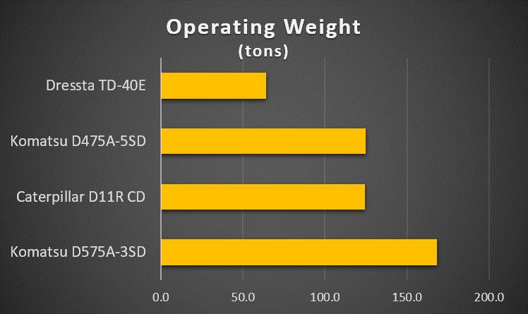 monster-bulldozer-operating-weight